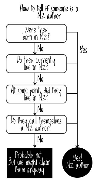 nz_author_flowchart